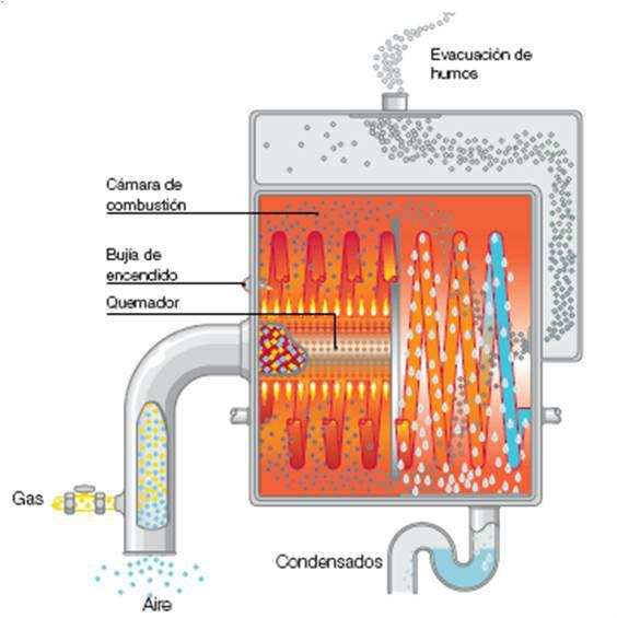 caldera condensacion ciclo de funcionamiento